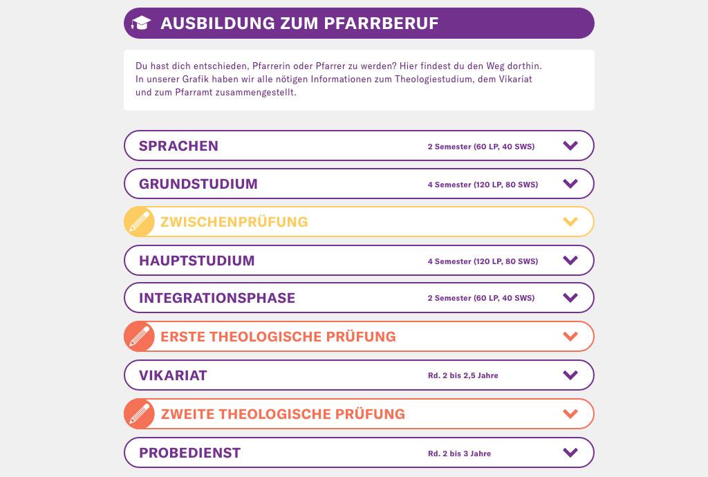 Ausbildung zum Pfarrberuf - Infografik
